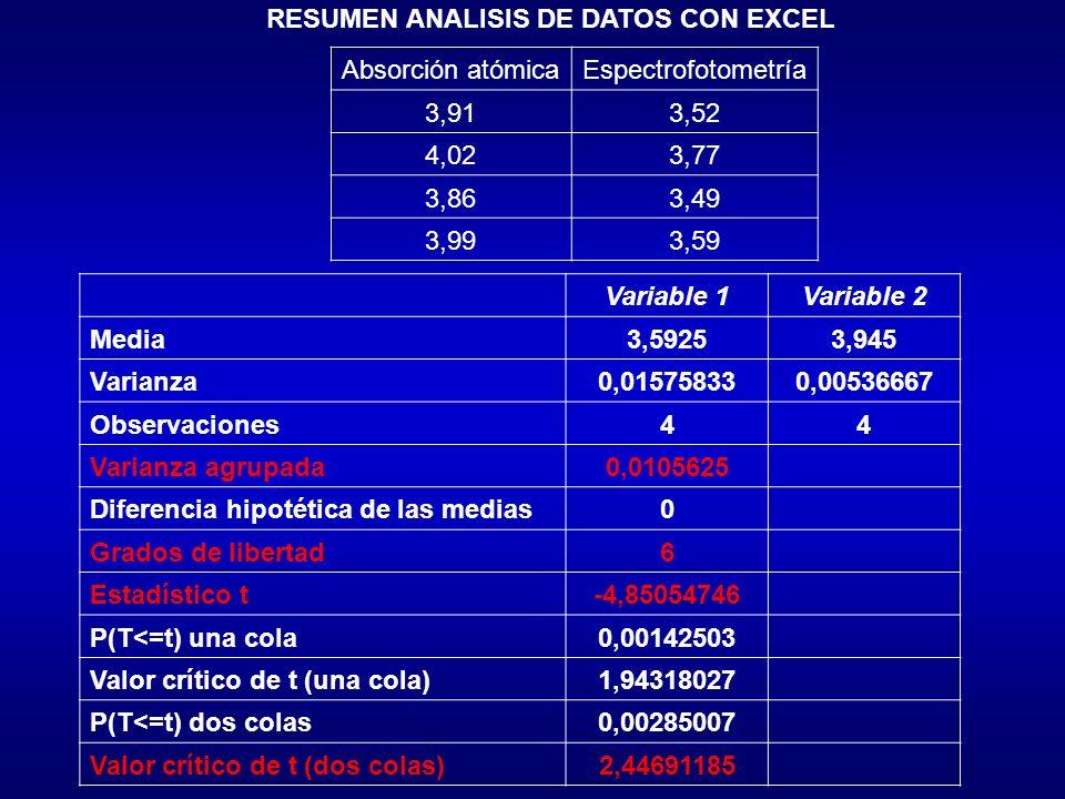 RESUMEN ANALISIS DE DATOS CON EXCEL