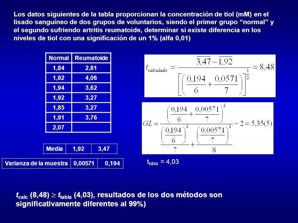 Los datos siguientes de la tabla proporcionan la concentración de tiol (mM) en el lisado sanguíneo de dos grupos de voluntarios, siendo el primer grupo normal y el segundo sufriendo artritis reumatoide, determinar si existe diferencia en los niveles de tiol con una significación de un 1% (alfa 0,01)