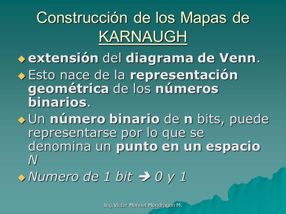 Construcción de los Mapas de KARNAUGH