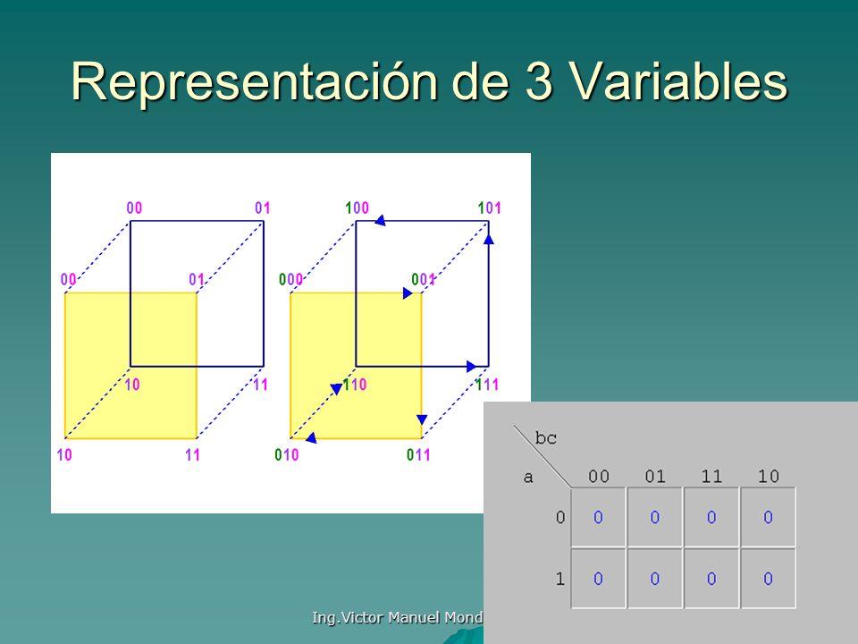 Representación de 3 Variables