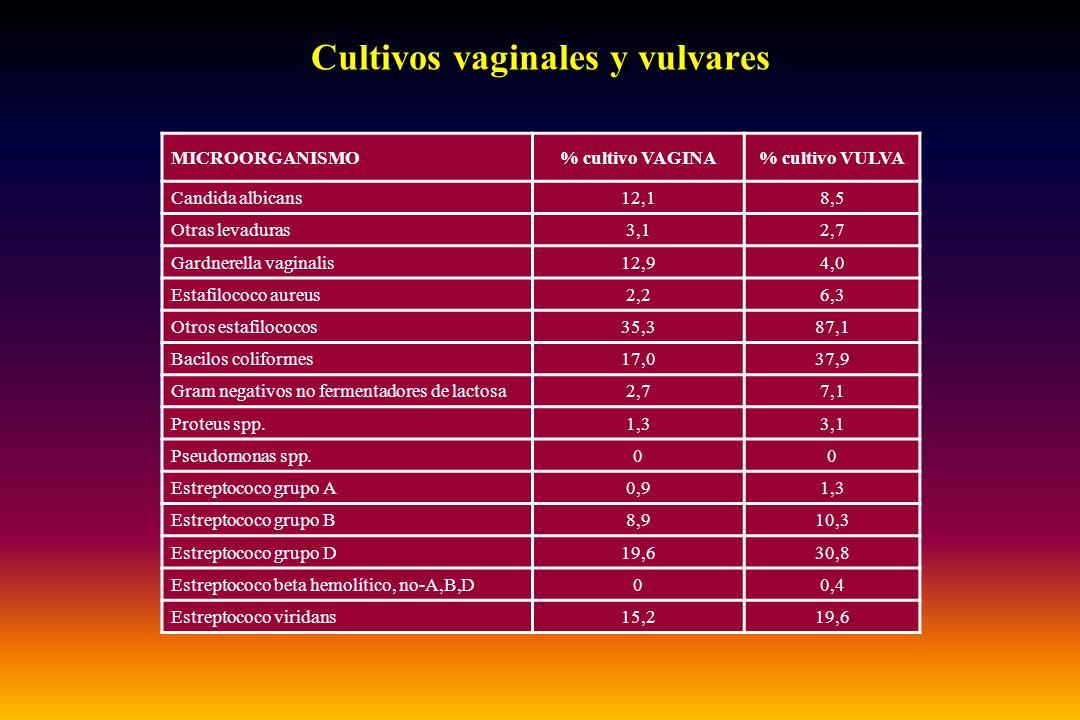 Cultivos vaginales y vulvares