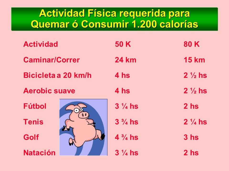 Actividad Física requerida para Quemar ó Consumir 1.200 calorías