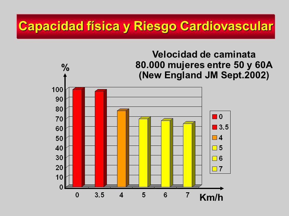 Capacidad física y Riesgo Cardiovascular