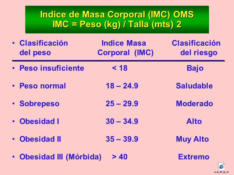 Indice de Masa Corporal (IMC) OMS IMC = Peso (kg) / Talla (mts) 2
