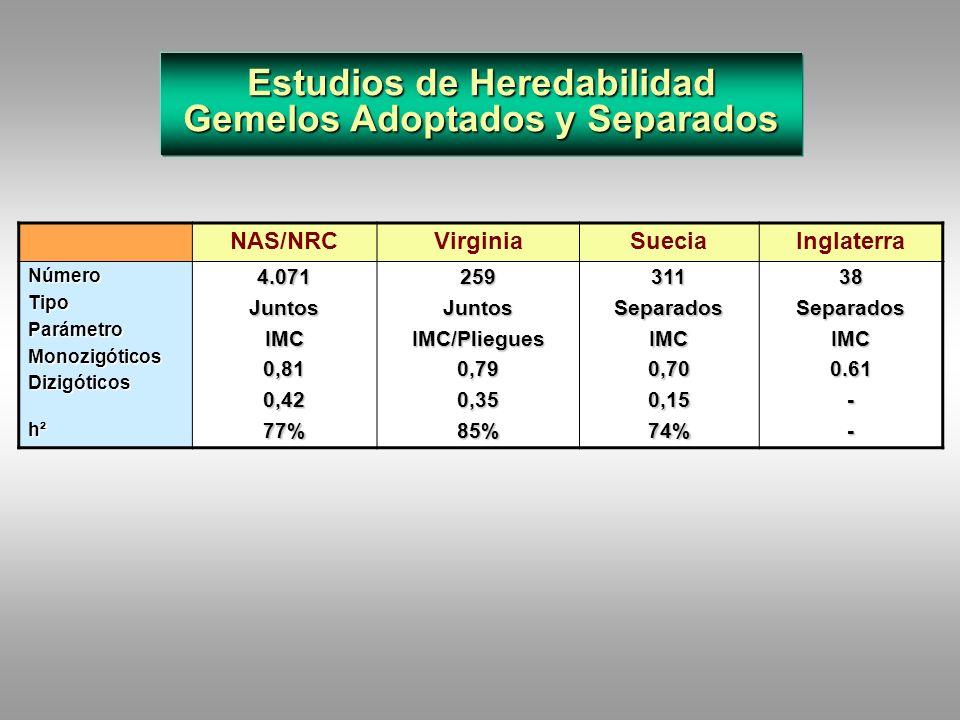 Estudios de Heredabilidad Gemelos Adoptados y Separados