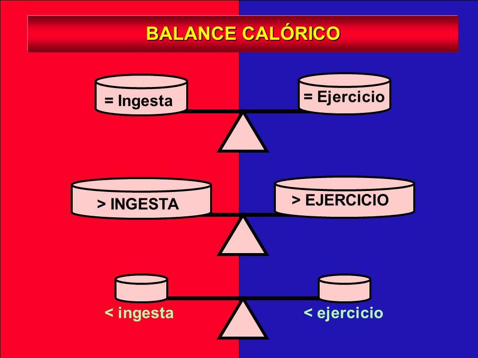 BALANCE CALÓRICO = Ingesta = Ejercicio > INGESTA > EJERCICIO