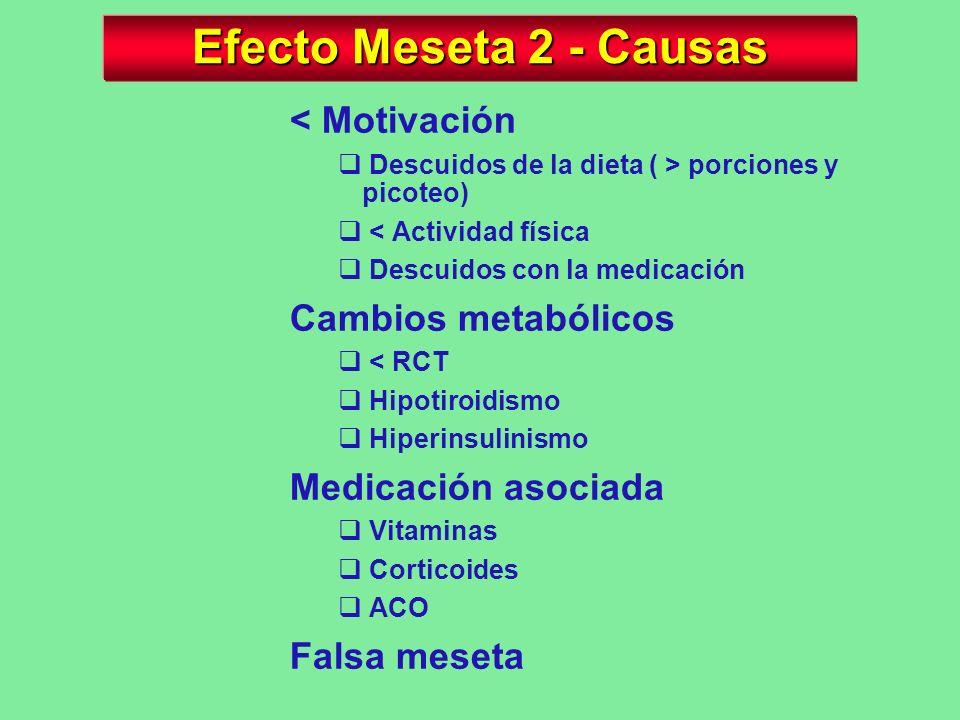 Efecto Meseta 2 - Causas < Motivación Cambios metabólicos