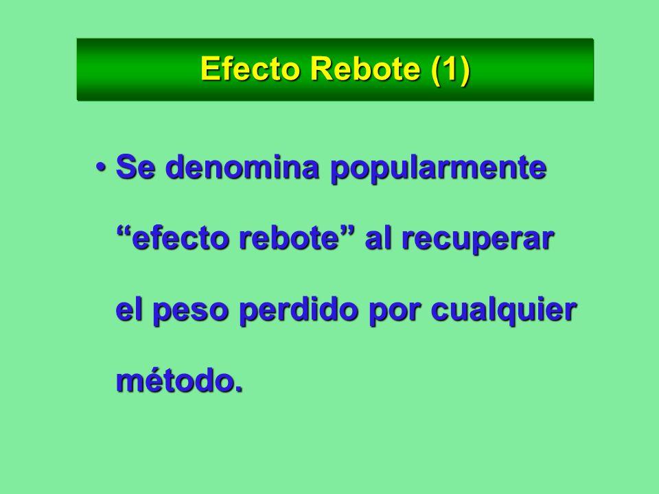 Efecto Rebote (1) Se denomina popularmente efecto rebote al recuperar el peso perdido por cualquier método.