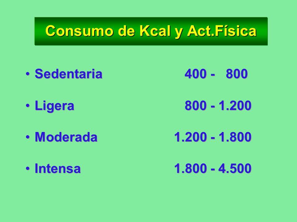 Consumo de Kcal y Act.Física