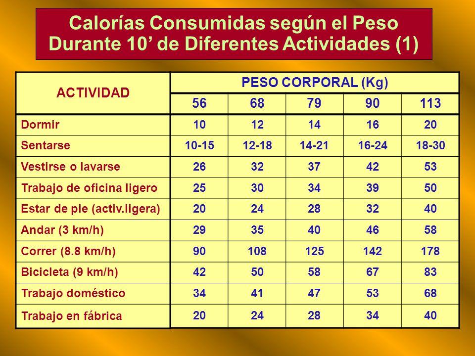 Calorías Consumidas según el Peso Durante 10' de Diferentes Actividades (1)