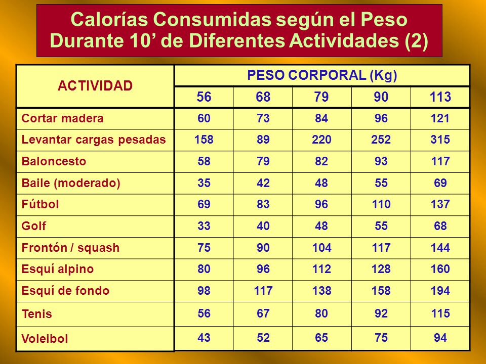 Calorías Consumidas según el Peso Durante 10' de Diferentes Actividades (2)