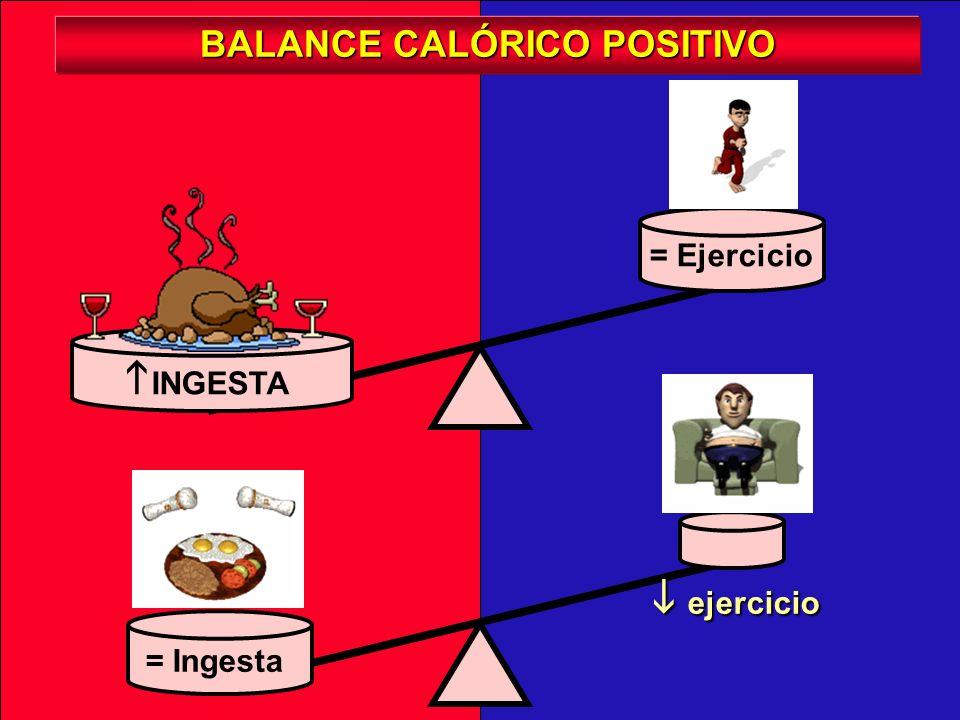 BALANCE CALÓRICO POSITIVO