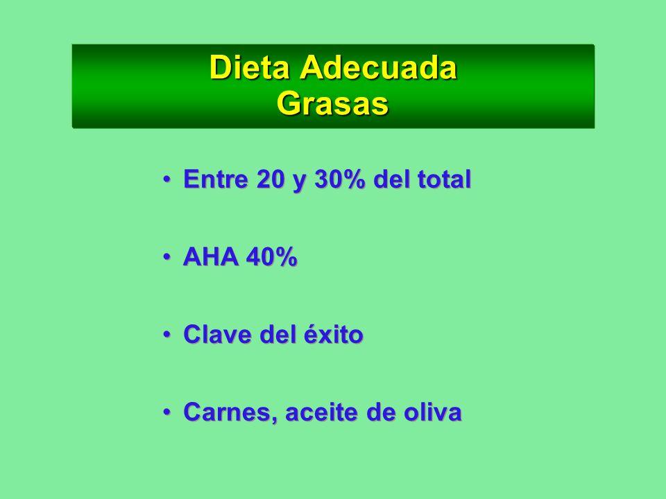 Dieta Adecuada Grasas Entre 20 y 30% del total AHA 40% Clave del éxito
