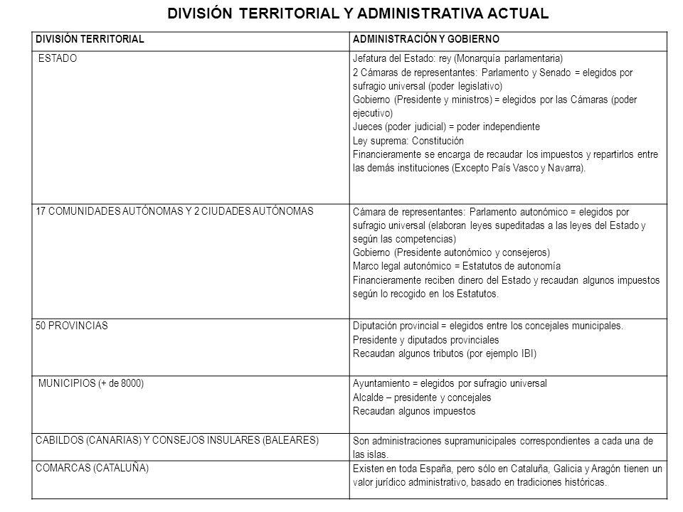 DIVISIÓN TERRITORIAL Y ADMINISTRATIVA ACTUAL