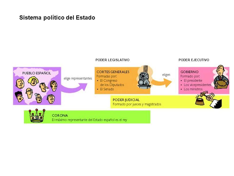 Sistema político del Estado