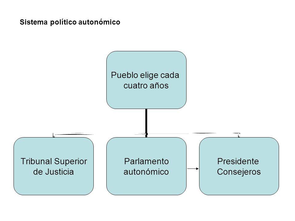Sistema político autonómico
