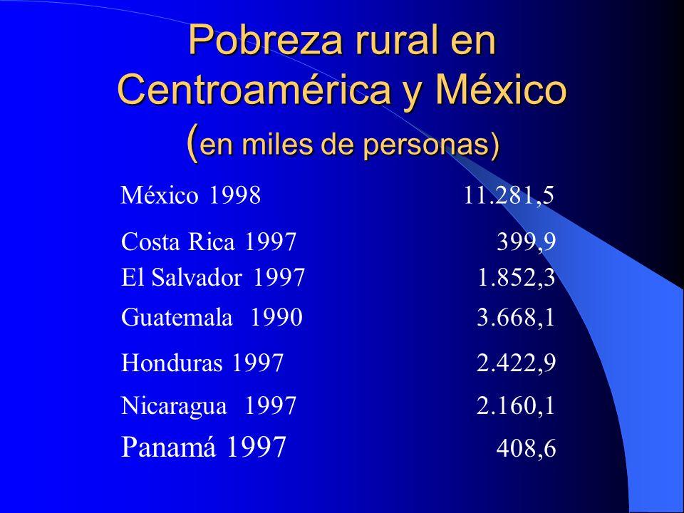 Pobreza rural en Centroamérica y México (en miles de personas)
