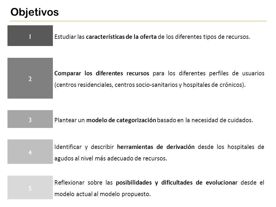 Objetivos 1. Estudiar las características de la oferta de los diferentes tipos de recursos. 2.