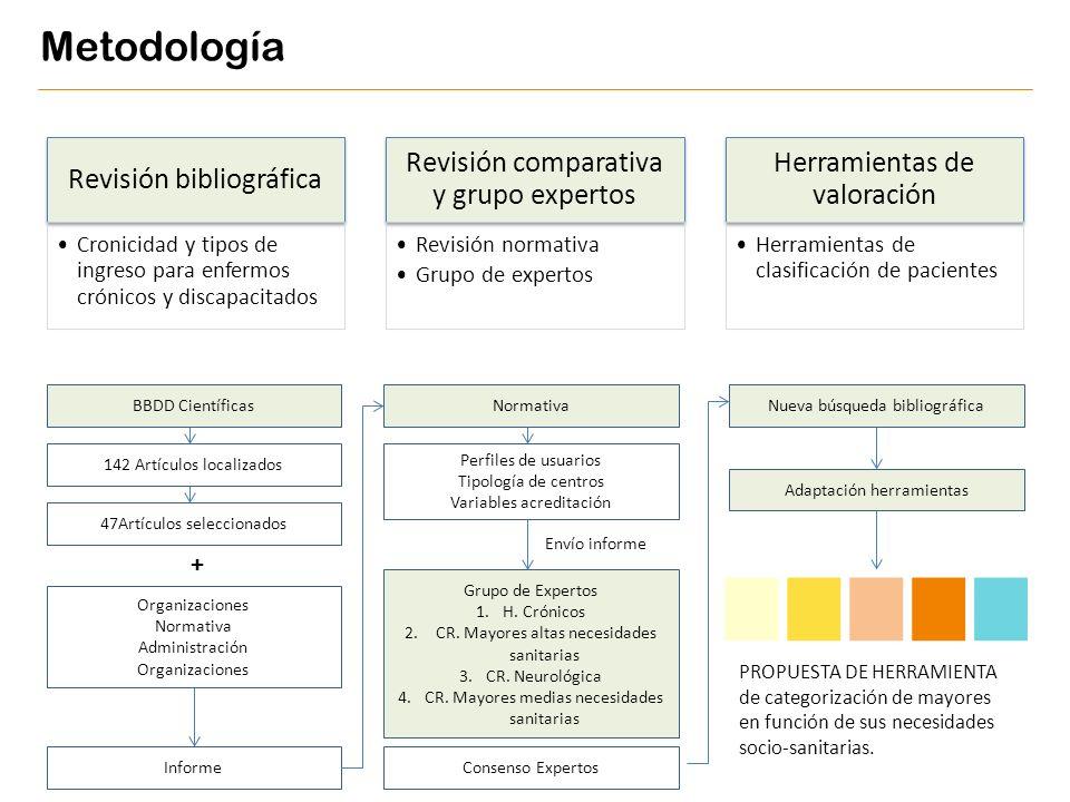Metodología Revisión bibliográfica. Cronicidad y tipos de ingreso para enfermos crónicos y discapacitados.