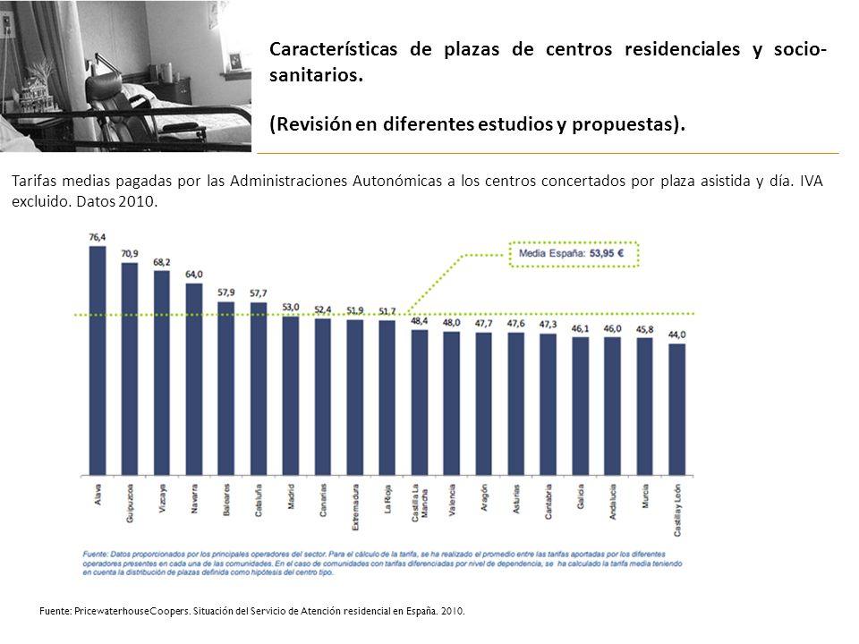 Características de plazas de centros residenciales y socio-sanitarios.