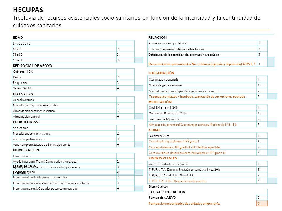 HECUPAS Tipología de recursos asistenciales socio-sanitarios en función de la intensidad y la continuidad de cuidados sanitarios.