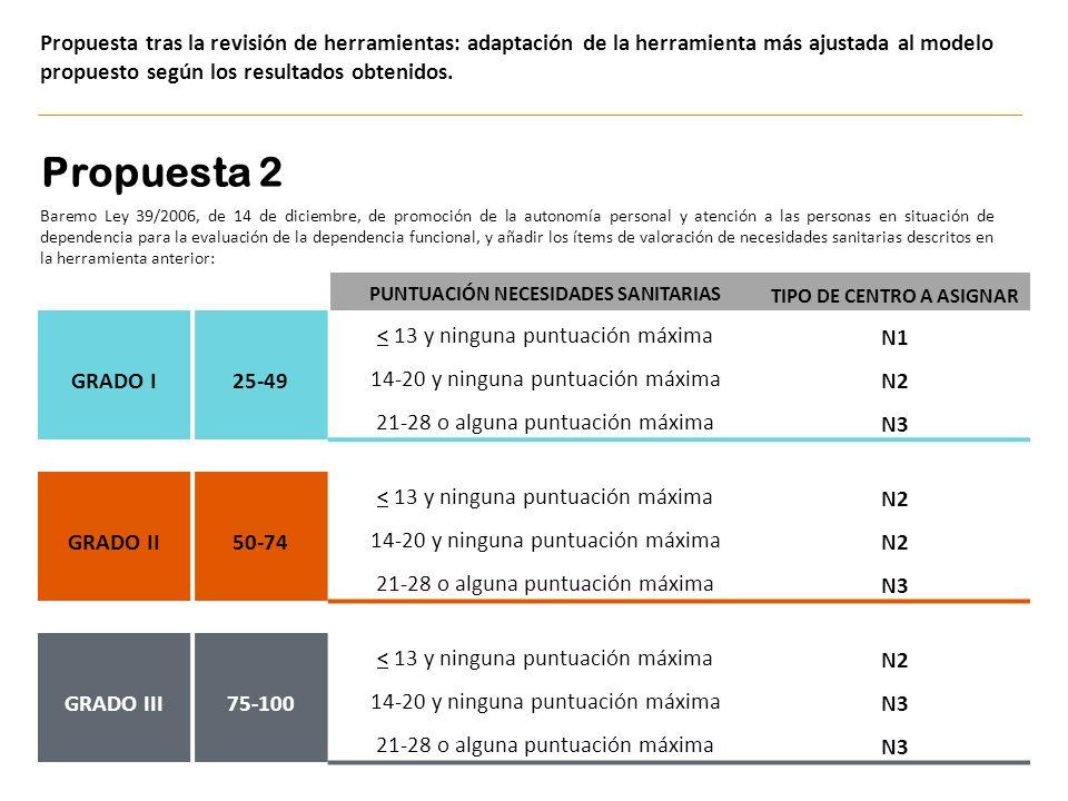 PUNTUACIÓN NECESIDADES SANITARIAS TIPO DE CENTRO A ASIGNAR