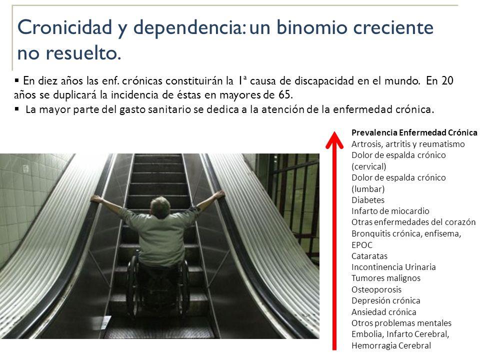 Cronicidad y dependencia: un binomio creciente no resuelto.