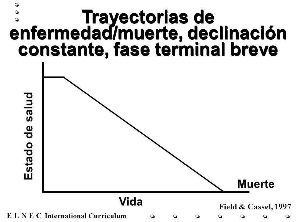 Trayectorias de enfermedad/muerte, declinación constante, fase terminal breve
