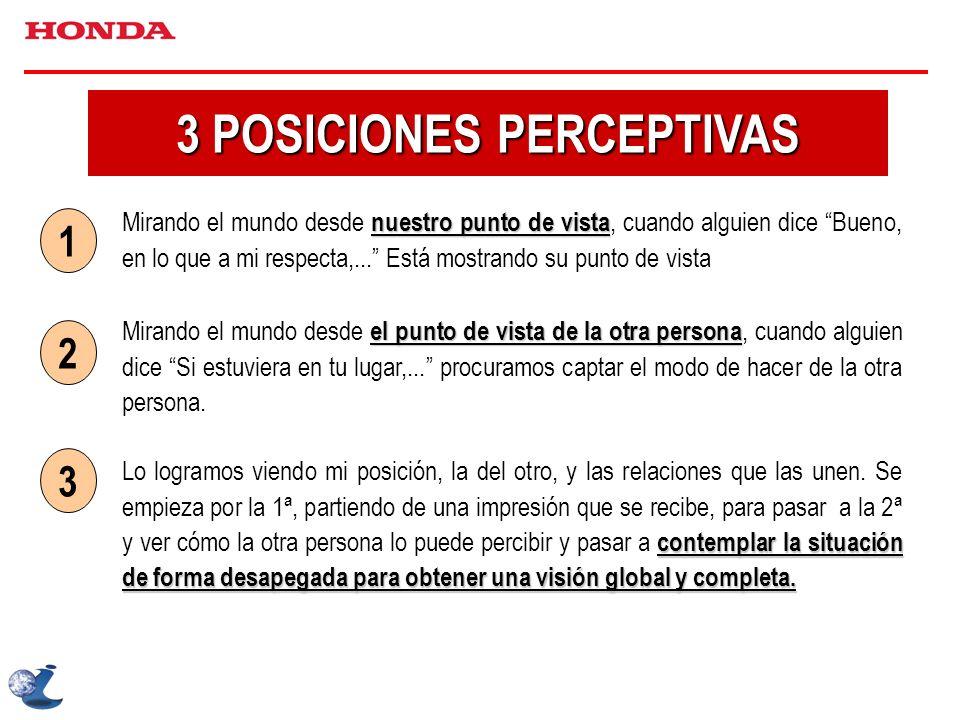 3 POSICIONES PERCEPTIVAS