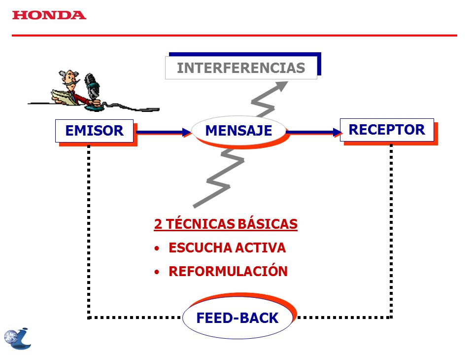 INTERFERENCIAS MENSAJE EMISOR RECEPTOR FEED-BACK