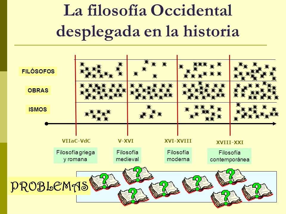 La filosofía Occidental desplegada en la historia