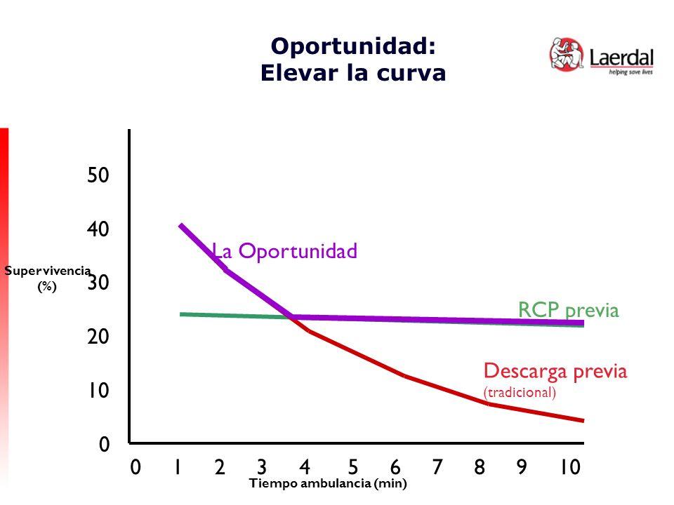 Oportunidad: Elevar la curva