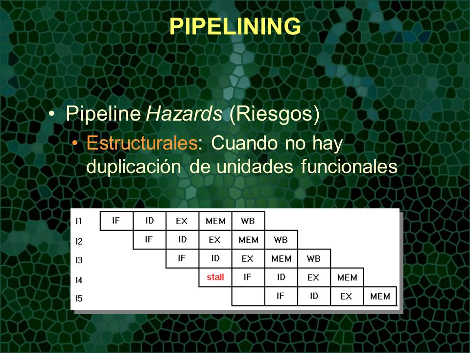 PIPELINING Pipeline Hazards (Riesgos)