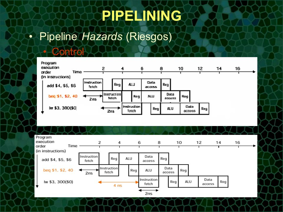 PIPELINING Pipeline Hazards (Riesgos) Control