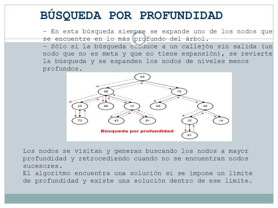 BÚSQUEDA POR PROFUNDIDAD