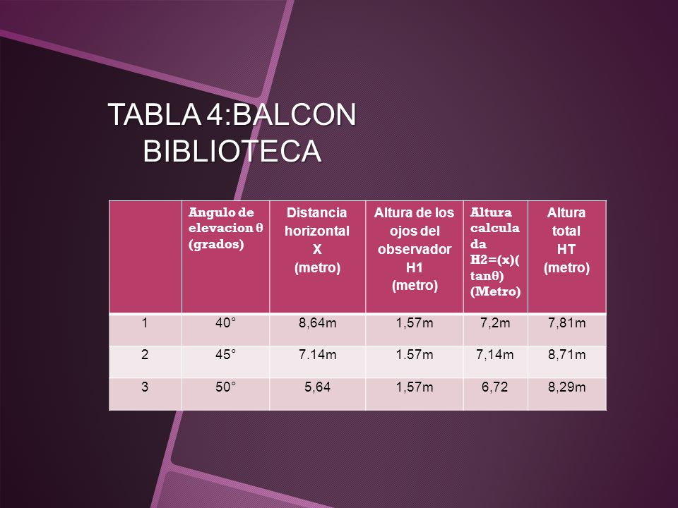 TABLA 4:BALCON BIBLIOTECA