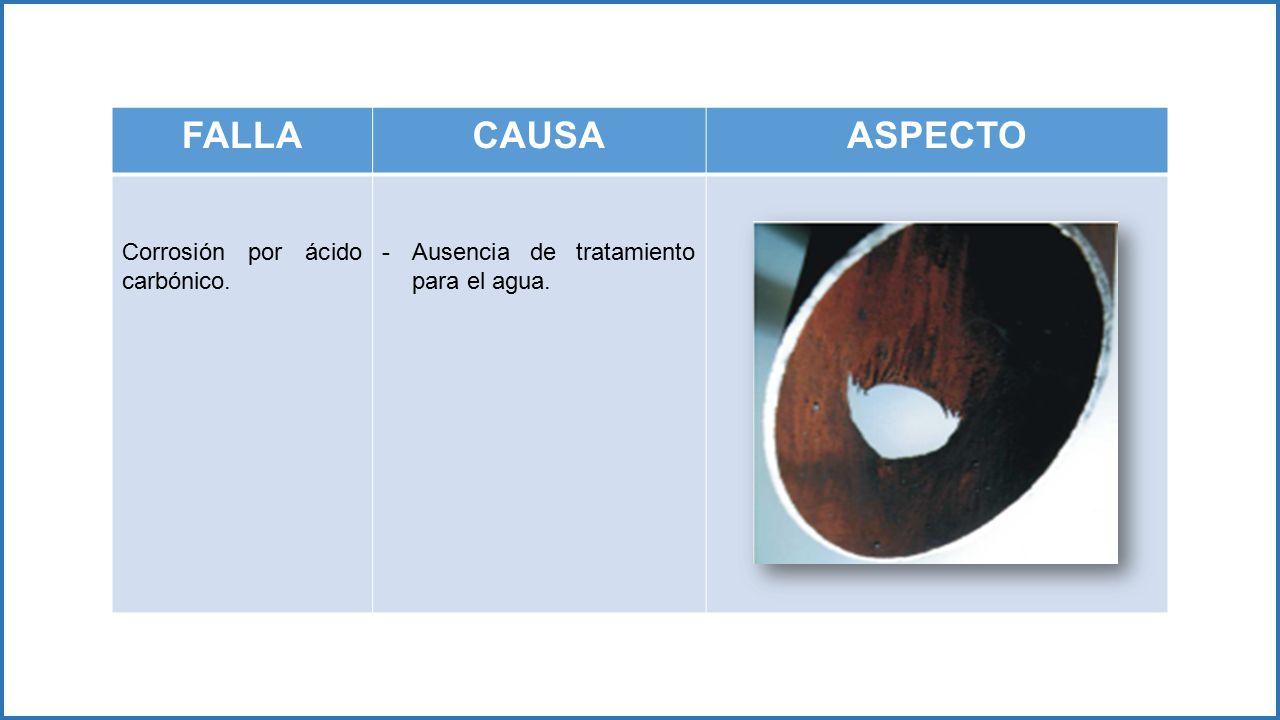 FALLA CAUSA ASPECTO Corrosión por ácido carbónico.