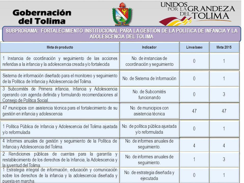 SUBPRORAMA: FORTALECIMIENTO INSTITUCIONAL PARA LA GESTIÓN DE LA POLÍTICA DE INFANCIA Y LA ADOLESCENCIA DEL TOLIMA