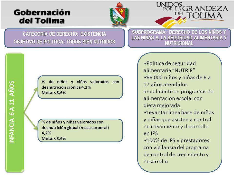 INFANCIA 6 A 11 AÑOS Politica de seguridad alimentaria NUTRIR