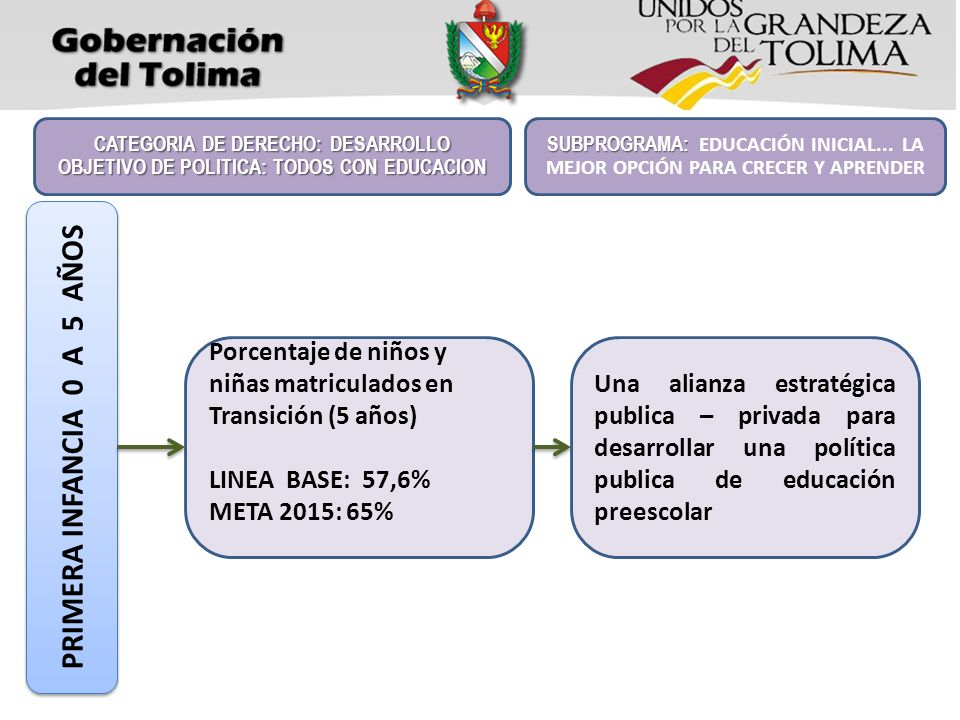 PRIMERA INFANCIA 0 A 5 AÑOS