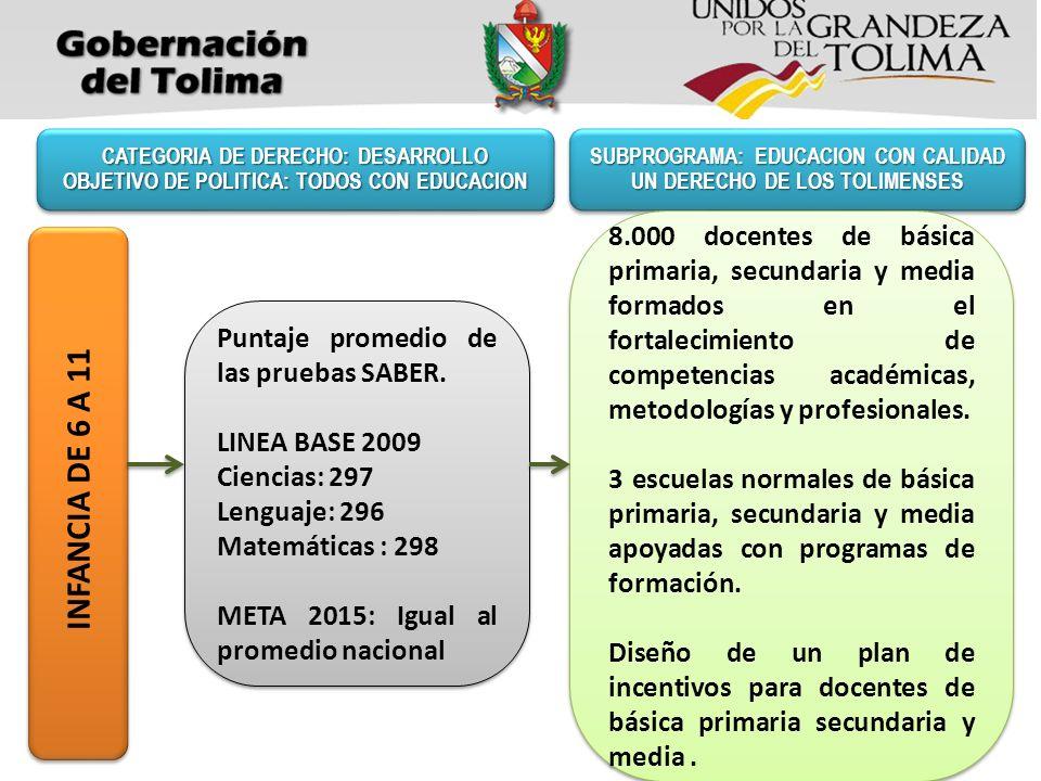 SUBPROGRAMA: EDUCACION CON CALIDAD UN DERECHO DE LOS TOLIMENSES