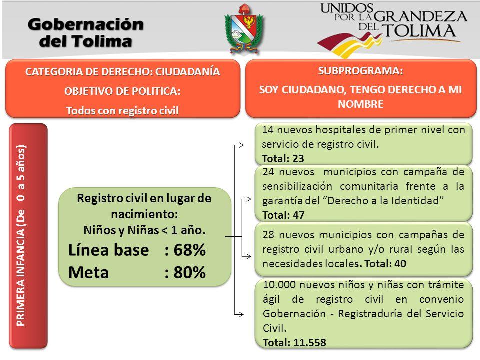 Línea base : 68% Meta : 80% Registro civil en lugar de nacimiento: