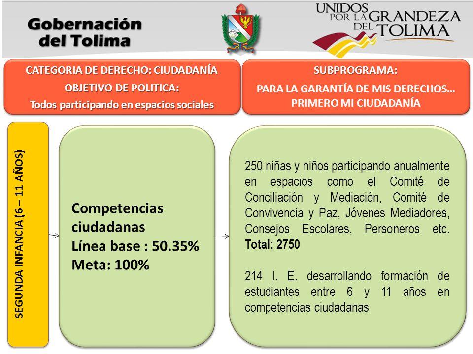 Competencias ciudadanas Línea base : 50.35% Meta: 100%
