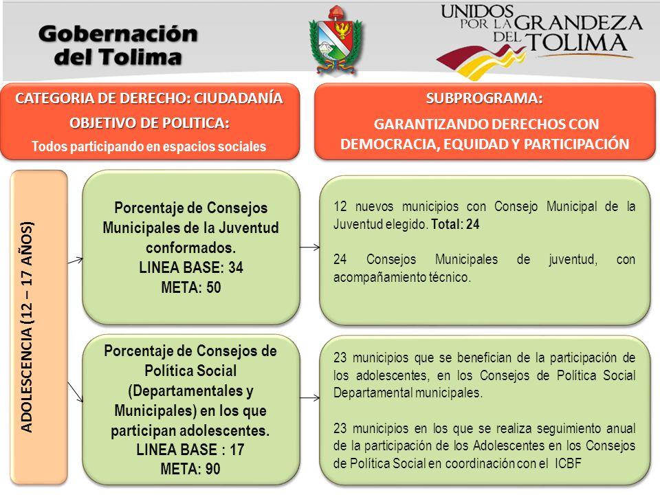 CATEGORIA DE DERECHO: CIUDADANÍA OBJETIVO DE POLITICA: SUBPROGRAMA: