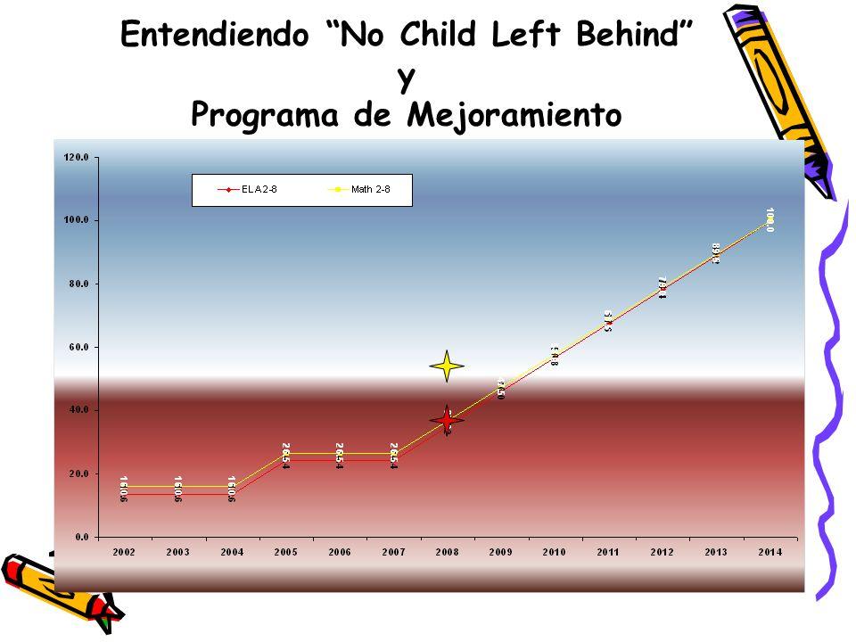 Entendiendo No Child Left Behind y Programa de Mejoramiento
