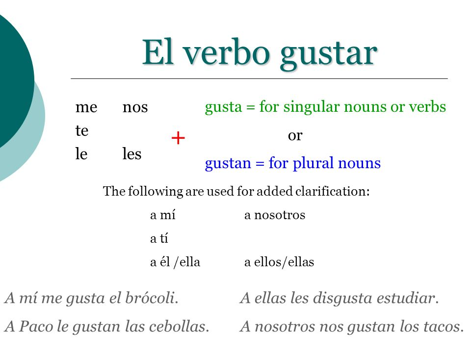 El verbo gustar + me nos te le les gusta = for singular nouns or verbs