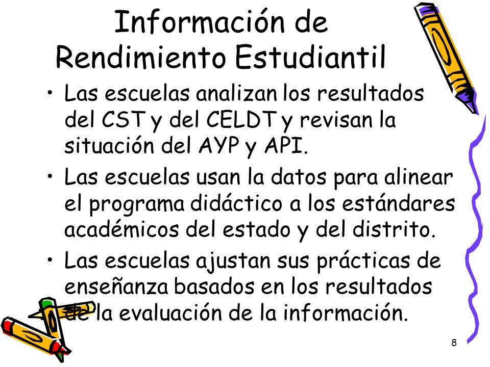 Información de Rendimiento Estudiantil
