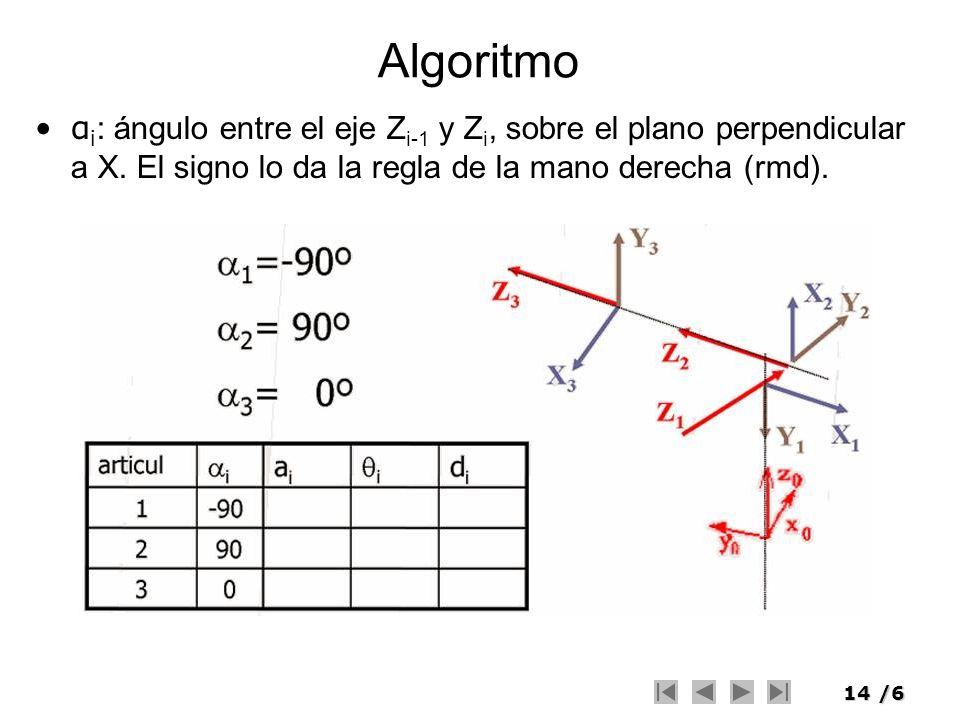 Algoritmo αi: ángulo entre el eje Zi-1 y Zi, sobre el plano perpendicular a X.