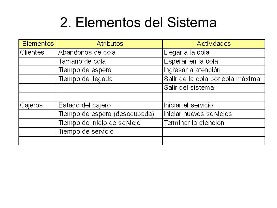 2. Elementos del Sistema