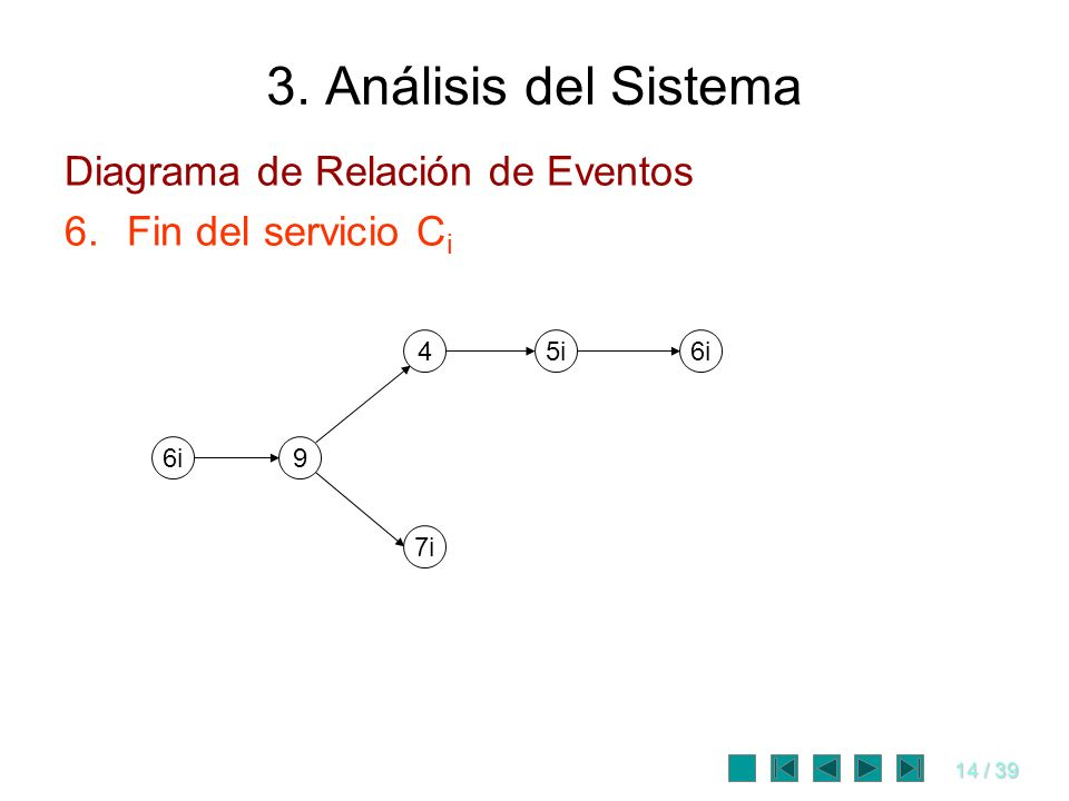 3. Análisis del Sistema Diagrama de Relación de Eventos